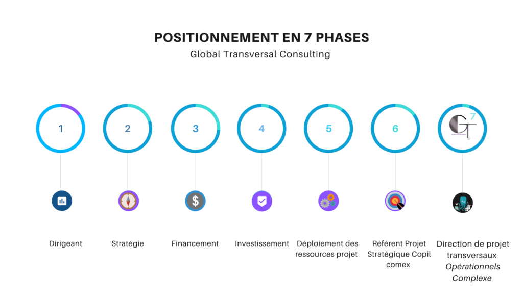 Gestion de projet Nantes 7 positionnment Global Transversal COnsulting